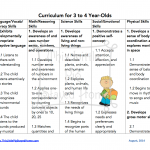 Curriculum for Ages 3-4